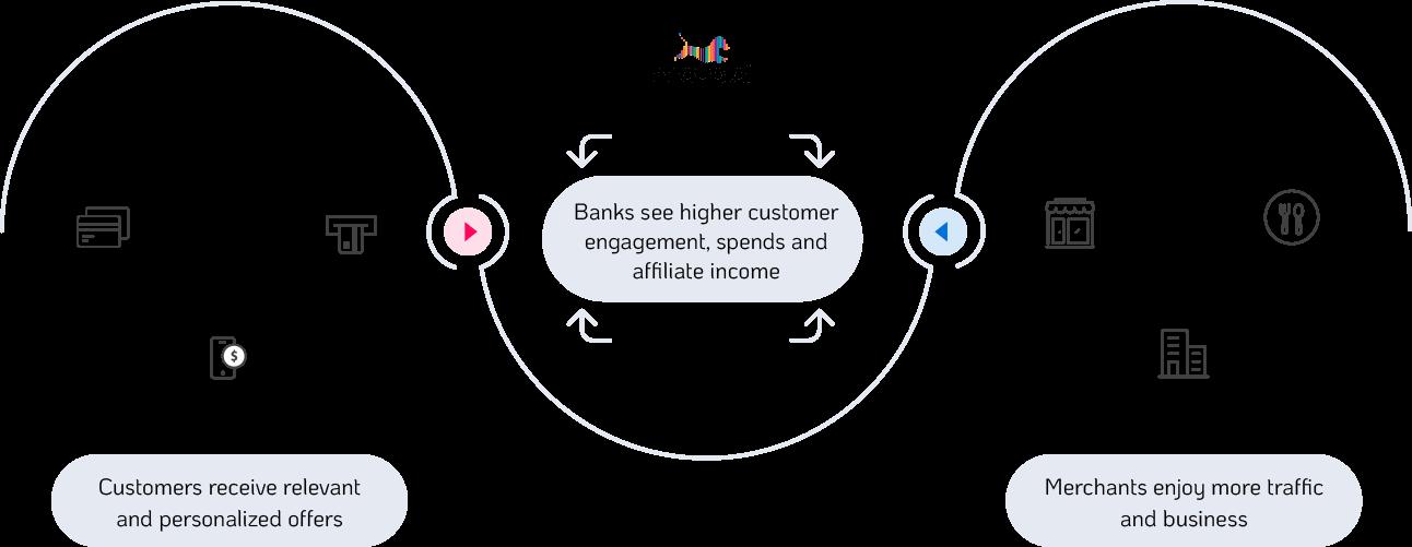 personalization-two-side-platform_img